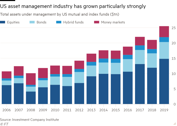 Column chart of Total assets under management by US mutual and index funds ($tn) showing US asset management industry has grown particularly strongly