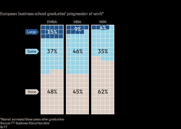 Chart showing European business school graduates' progression at work
