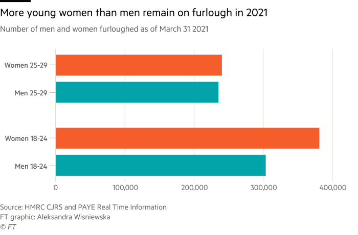 Chart showing more young women than men remain on furlough in the UK in 2021