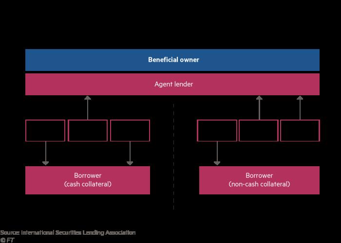 Cash vs non-cash securities lending flows