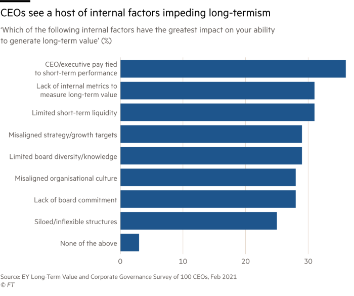 Chart showing internal factors that CEOs cite for short-termism. These include executive pay being tied to performance, lack of internal metrics to measure long-term value and limited short-term liquidity among many others