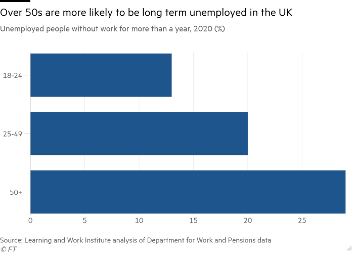 Bar chart of Unemployed people without work for more than a year, 2020 (%) showing Over 50s are more likely to be long term unemployed in the UK
