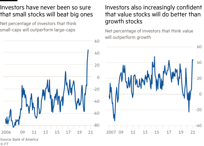 Investors have never been so sure that small stocks will beat big ones Investors also increasingly confident that value stocks will do better than growth stocks