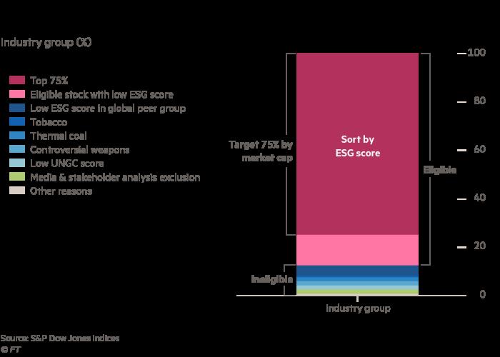 The S&P 500 ESG methodology