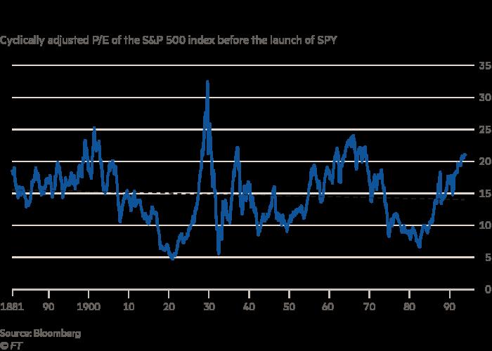 Chart: A trendless century