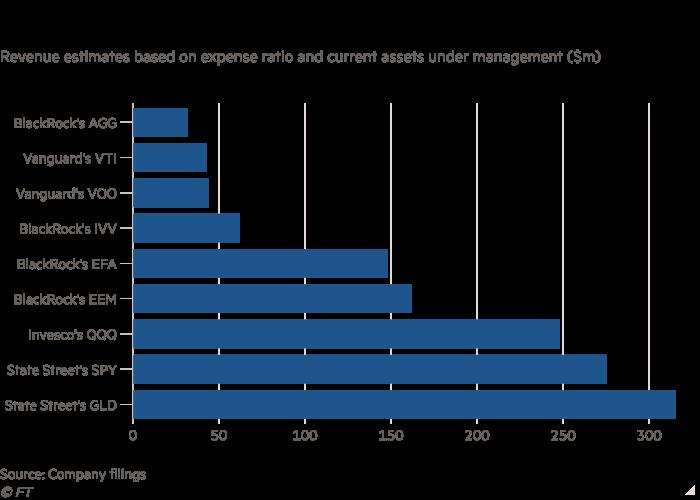 Chart showing revenue estimates of ETFs