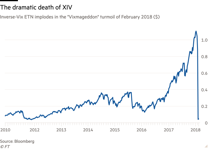 """Line chart of Inverse-Vix ETN implodes in the """"Vixmageddon"""" turmoil of February 2018 ($) showing The dramatic death of XIV"""