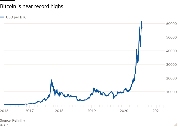 Line chart showing bitcoin is near record highs