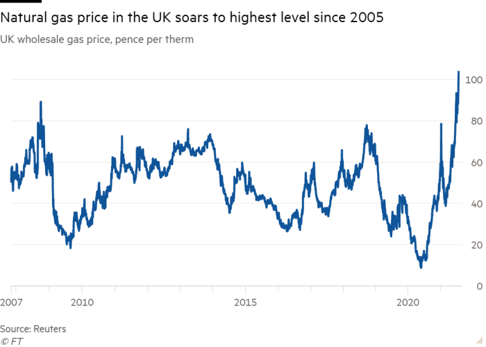 Line chart of UK wholesale gas price, pence per therm, showing natural gas price in the UK soars to highest level since 2005