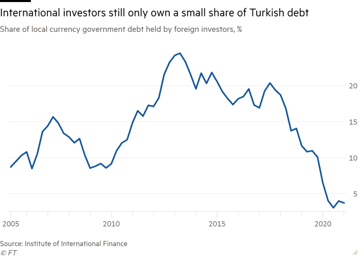 Line chart of Share of local currency government debt held by foreign investors, % showing International investors still only own a small share of Turkish debt
