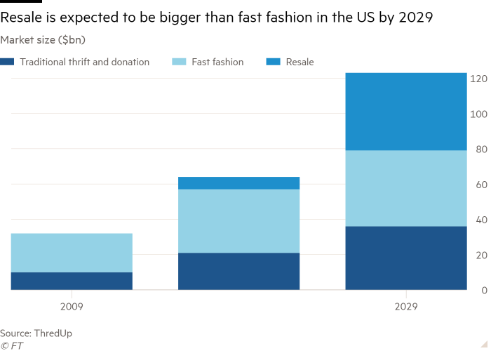 Column chart of Market size ($bn) showing Resale is expected to be bigger than fast fashion in the US by 2029