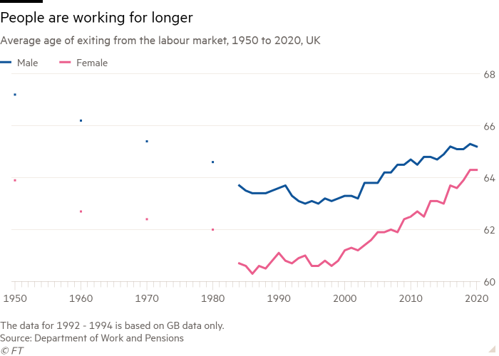 Line chart of Average age of exiting from the labour market, 1950 to 2020, UK showing People are working for longer