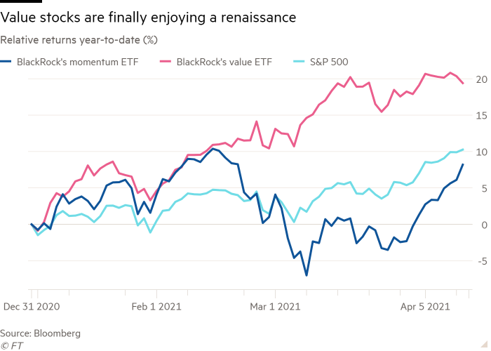 Line chart of Relative returns year-to-date (%) showing Value stocks are finally enjoying a renaissance