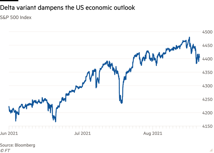 Line chart of S&P 500 Index showing Delta variant dampens the US economic outlook