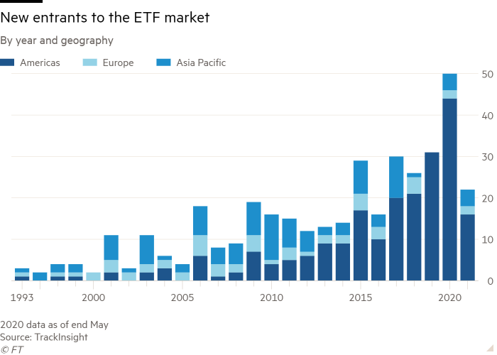 Column chart of By year and geography showing New entrants to the ETF market