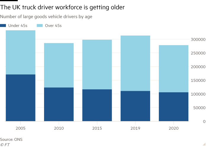 Column chart of Number of large goods vehicle drivers by age showing The UK truck driver workforce is getting older