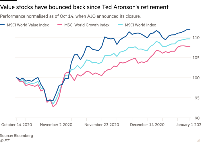 Line chart of Performance normalised as of Oct 14, when AJO announced its closure. showing Value stocks have bounced back since Ted Aronson's retirement