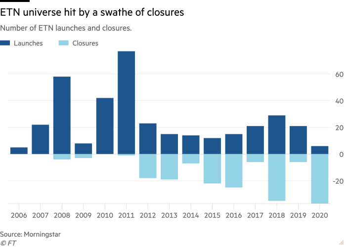Column chart of Number of ETN launches and closures. showing ETN universe hit by a swathe of closures