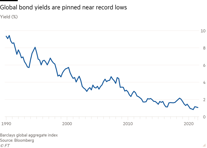 Line chart of Yield (%) showing Global bond yields are pinned near record lows