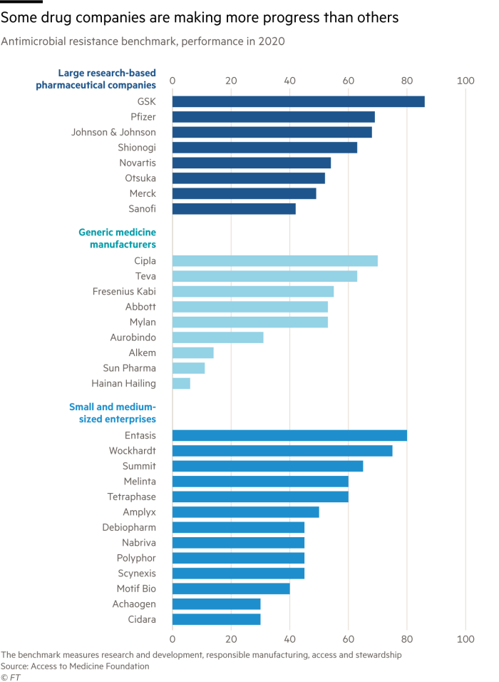 HainanChart showing that some drug companies are making more progress than others