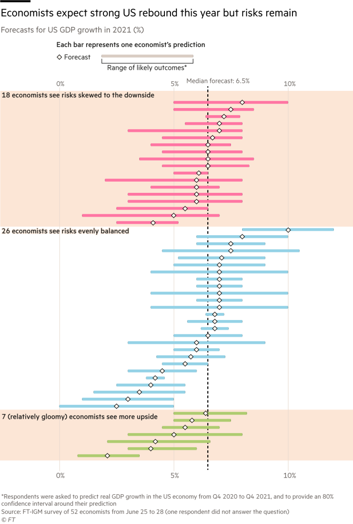 Box plot showing economists' forecasts for US GDP growth in 2021, according to the FT-IGM survey of more than 50 economists. The median forecast is 6.5%, however there is substantial variation in the predictions. 18 economists believe the tail risk skews to the downside, while 7 (who are relatively gloomy in their forecasts) see more upside potential. The rest believe the risks are evenly distributed.