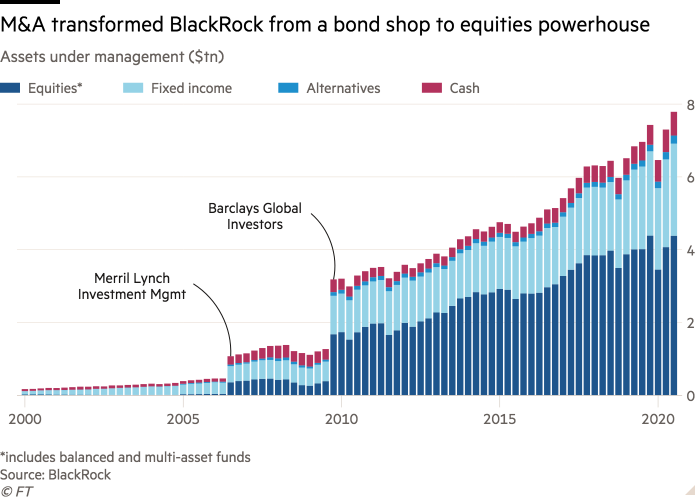 Column chart of Assets under management ($tn) showing M&A transformed BlackRock from a bond shop to equities powerhouse