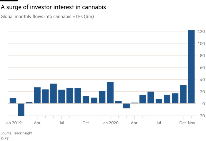 A surge of investor interest in cannabis, global monthly flows into cannabis ETFs ($m)