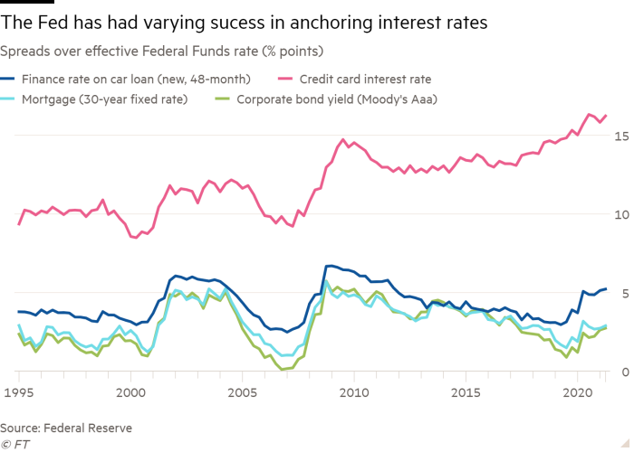 Line chart of Spreads over effective Federal Funds rate (% points) showing The Fed has had varying success in anchoring interest rates