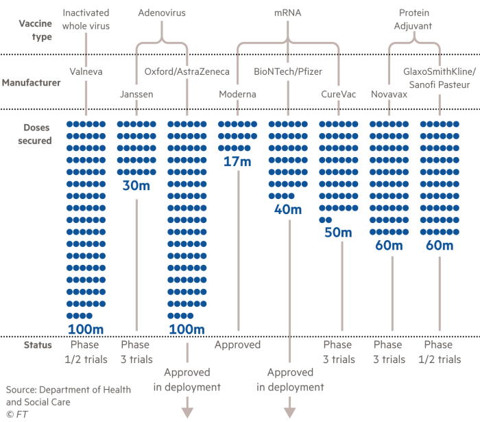 Grouped symbol chart showing the UK's vaccine portfolio, manufacturers involved, doses secured and status