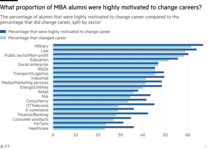 Bar charts of the percentage of alumni that were highly motivated to change career compared with the percentage that did change career, split by sector; also the proportion of MBA alumni who were highly motivated to change career
