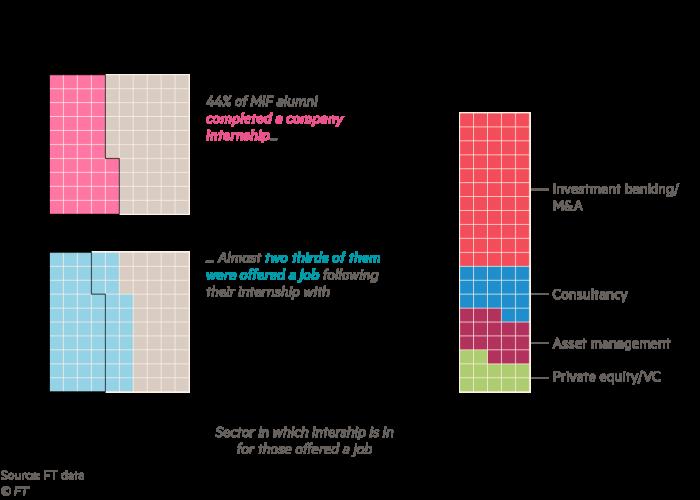 Chart showing company internships