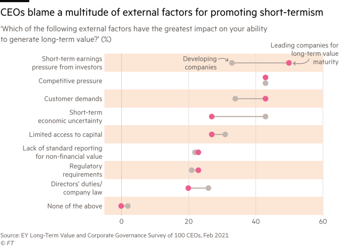 Chart showing CEO responses to a survey by EY, showing a multitude of external factors that put pressure on companies to focus on short-termism. These include earnings pressure from investors, competitive pressure, customer demands, short-term economic uncertainty and limited access to capital.