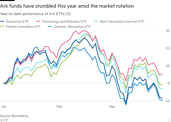Line chart of Year-to-date performance of Ark ETFs (%) showing Ark funds have stumbled this year amid the market rotation
