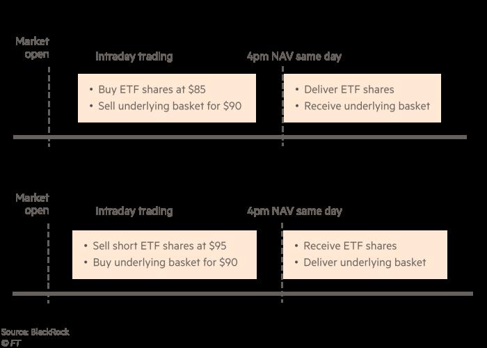 ETF price below basket value