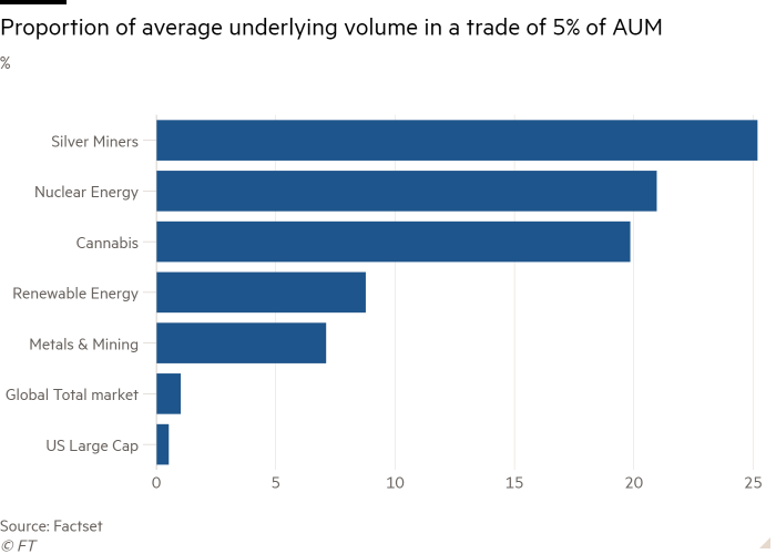 Bar chart of % showing  Proportion of average underlying volume in a trade of 5% of AUM