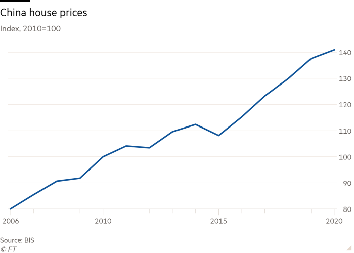Line chart of Index (2010=100), showing house prices in China