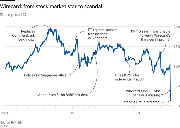 An annotated share price chart of Wirecard (Wirecard: from stock market star to scandal)