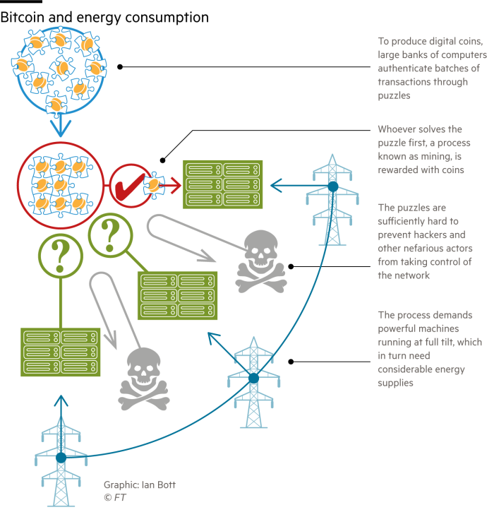 Diagram showing how cryptocurrencies are mined and why they need energy to do it