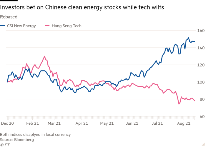 Chart showing rising investments in clean energy stocks compared with that of technology companies