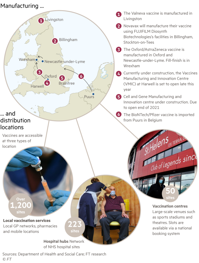 Map showing key manufacturing locations for Covid-19 vaccines currently deployed in UK plus explaining the three different types of vaccination locations