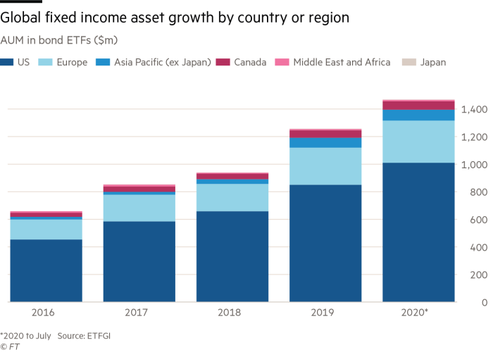 Global fixed income asset growth by country or region