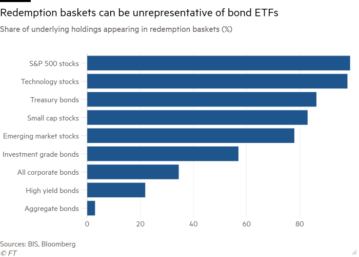 Bar chart of Share of underlying holdings appearing in redemption baskets (%) showing Redemption baskets can be unrepresentative of bond ETFs
