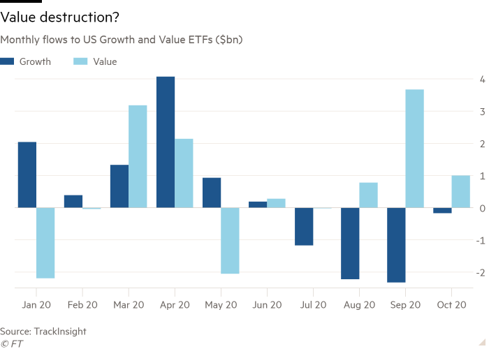 Column chart of Monthly flows to US Growth and Value ETFs ($bn) showing Value destruction?