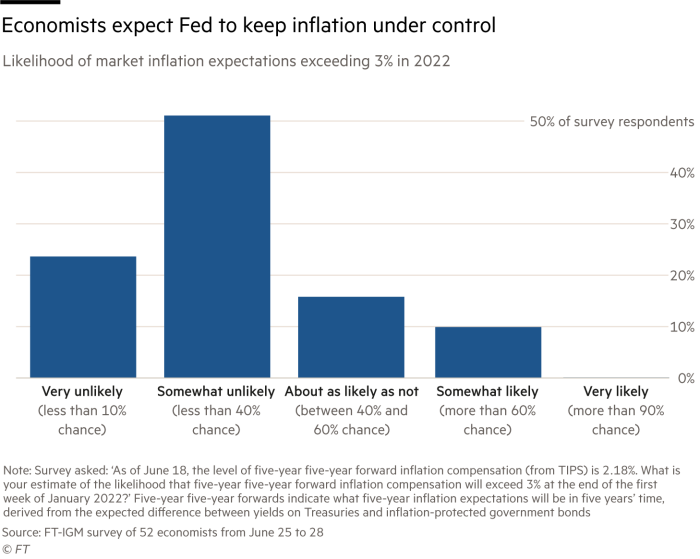 """Bar chart showing economists' responses to the question """"What is your estimate of the likelihood that five-year five-year forward inflation compensation will exceed 3 percent at the end of the first week of January 2022?"""" in the FT-IGM survey of more than 50 economists (Five-year five-year forwards indicate what five-year inflation expectations will be in five years' time, derived from the expected difference between yields on Treasuries and inflation-protected government bonds.) Three-quarters of respondents say it is 'very unlikely' or 'somewhat unlikely' that inflation expectations will exceed 3% in 2022."""