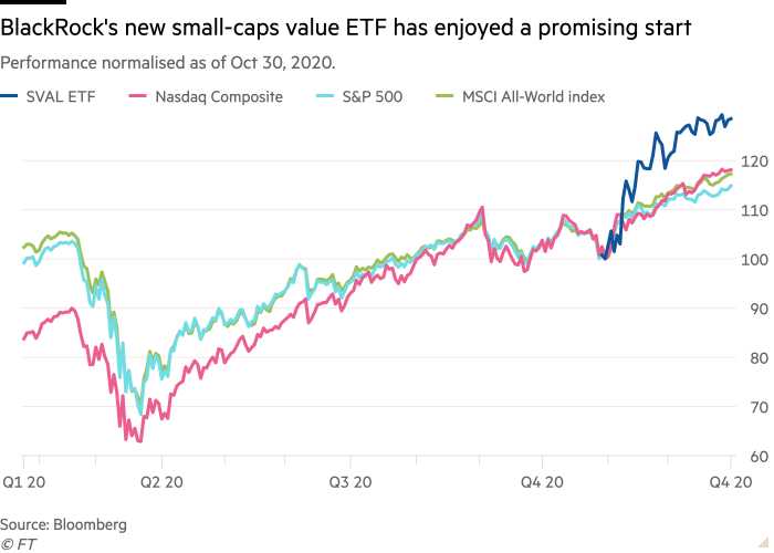 Line chart of Performance normalised as of Oct 30, 2020. showing BlackRock's new small-caps value ETF has enjoyed a promising start