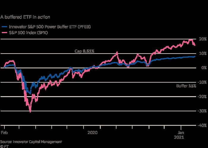 Volatility damper