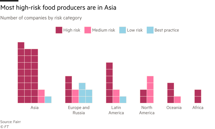 Chart showing that most high-risk food producers are in Asia