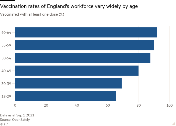 Bar chart of Vaccinated with at least one dose (%) showing Vaccination rates of England's workforce vary widely by age