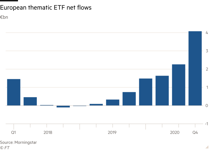 Column chart showing European thematic ETF net flows from 2018 to 2020 in billions of euros