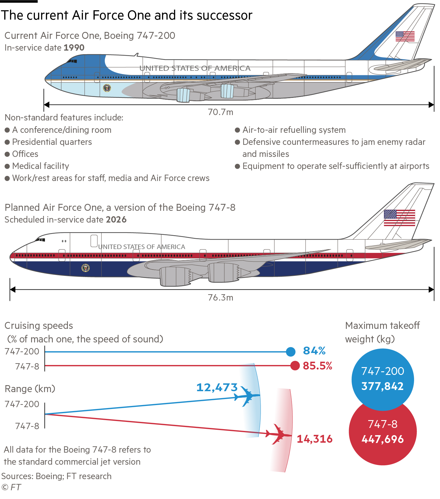 Information graphic comparing the current Air Force One aircraft with its successor